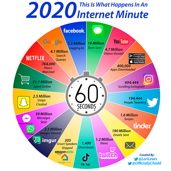 Internet Minute 2020: What Happens on the Internet in 60 Seconds Infographic
