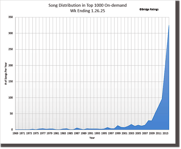 Bridge Ratings Song Distribution Chart