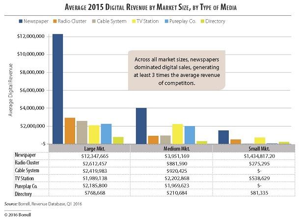 Borrell Chart