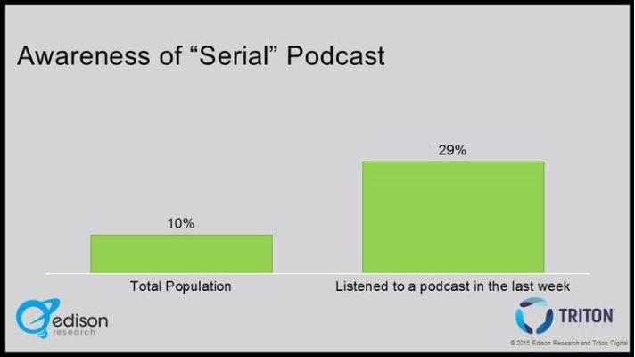 Edison Podcast Chart3