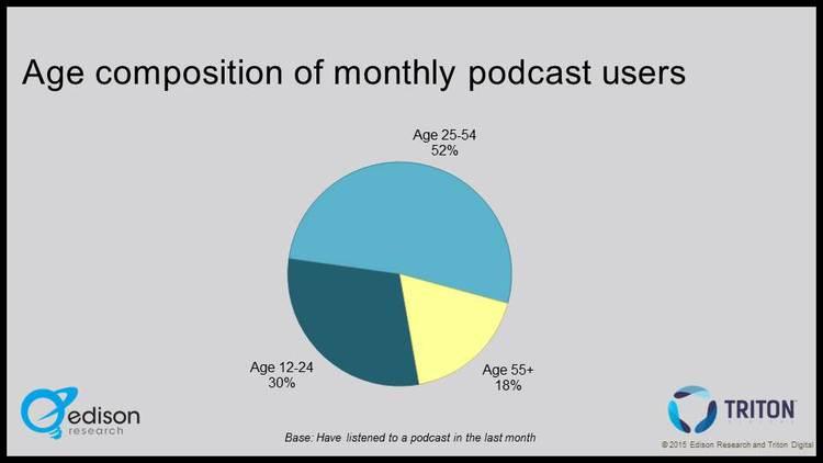 Edison Podcast Chart2