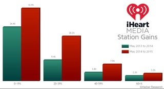 Harker Ratings iHeart Voltair Chart