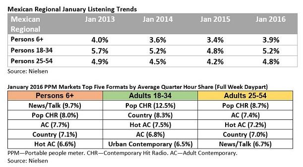 Nielsen Chart