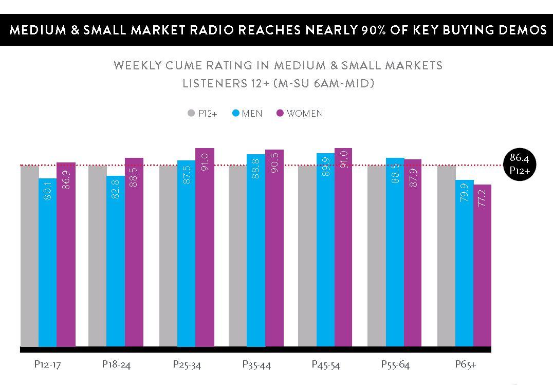 Nielsen Med/Small Markets Chart