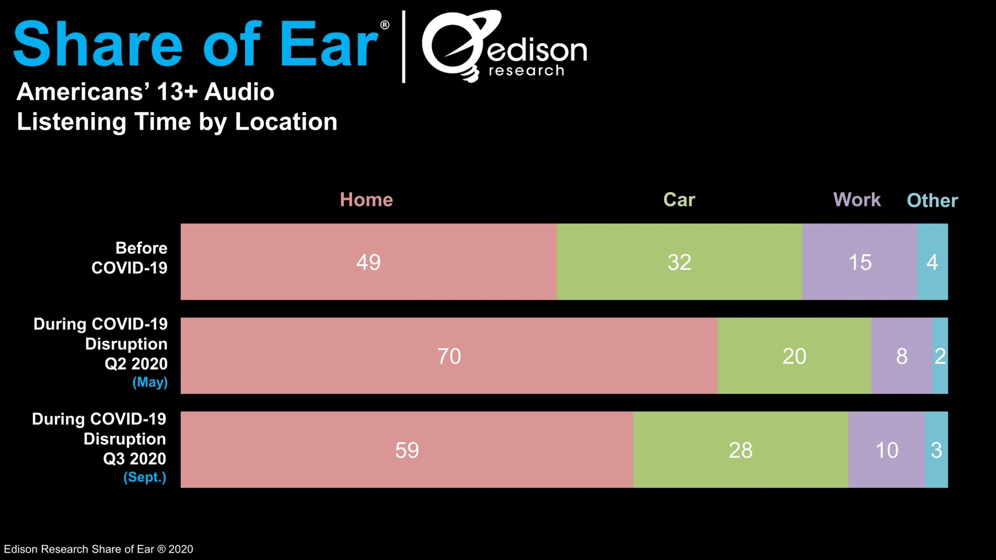 Edison Research: In-Car Listening On The Rise